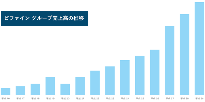 ビファイン グループ売上高の推移